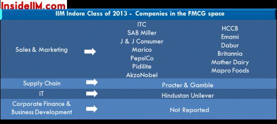 iimindore_fmcg_classof2013_finalplacements_insideiim