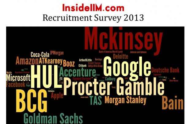 insideiim_Recruitmentsurvey2013