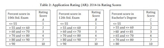 IIM-A-Application-rating-2014-16-insideiim-e1375680585493
