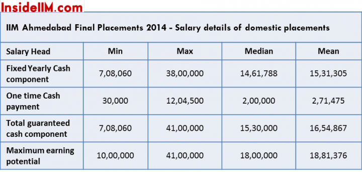 iima finals salaries domestic