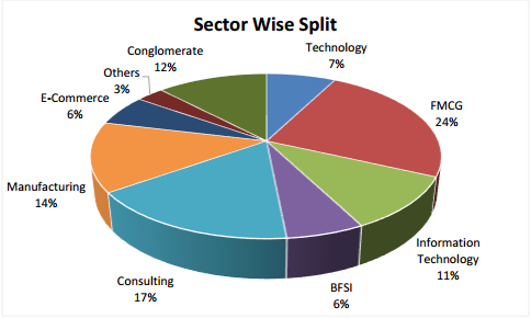 sectorwise data