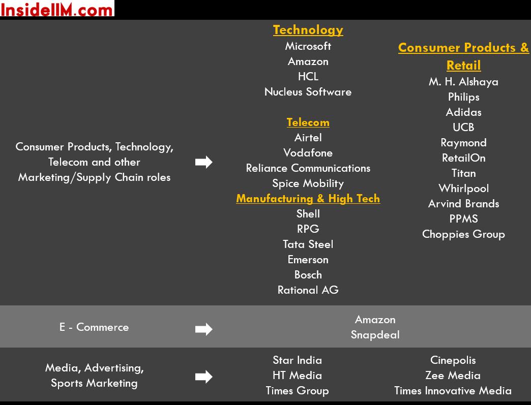 iim-c-summer-placements-class-2014-16-consumer-prod-tech