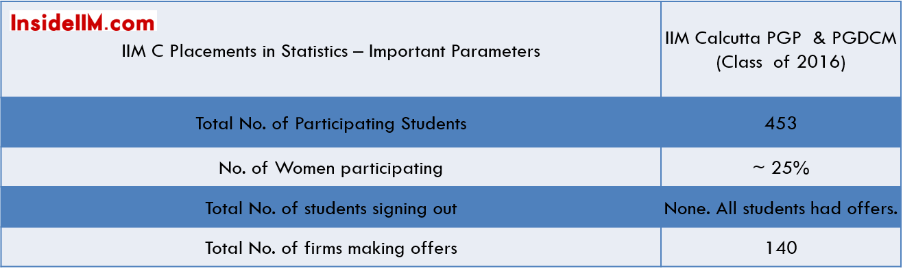 iim-c-summer-placements-class-2014-16-imprtstats
