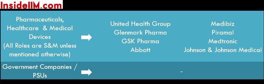 iim-c-summer-placements-class-2014-16-pharma-govt