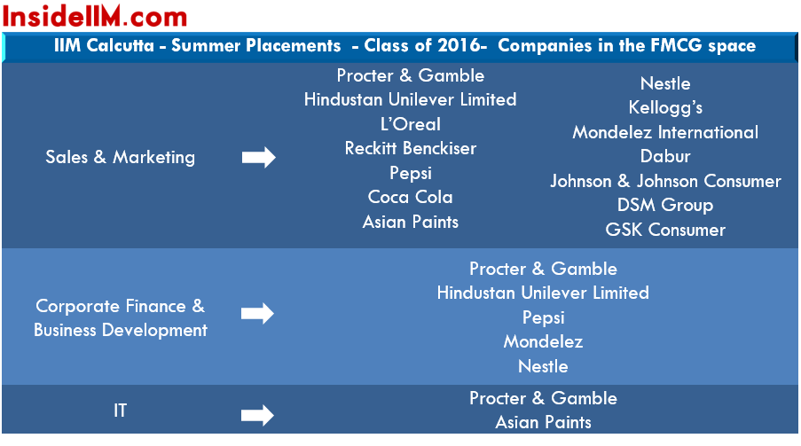 iim-cal-summer-placements-class-2014-16-fmcg