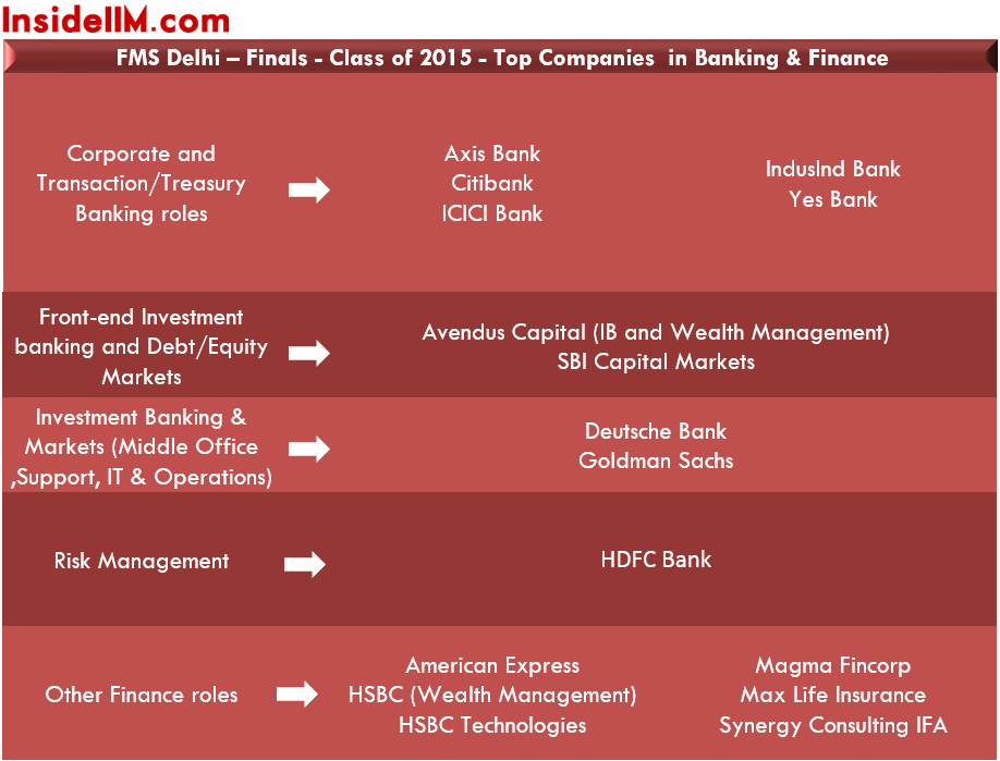 fmsdelhi-finalplacements-classof2015-banking&finance