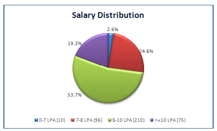 salary distribution