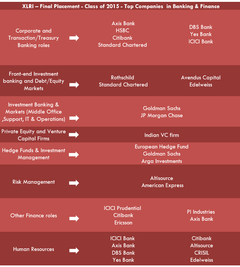 xlri-finalplacements-classof2015-banking&finance