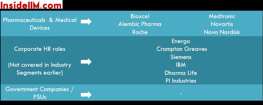 xlri-finalplacements-classof2015-pharma-hr-govt