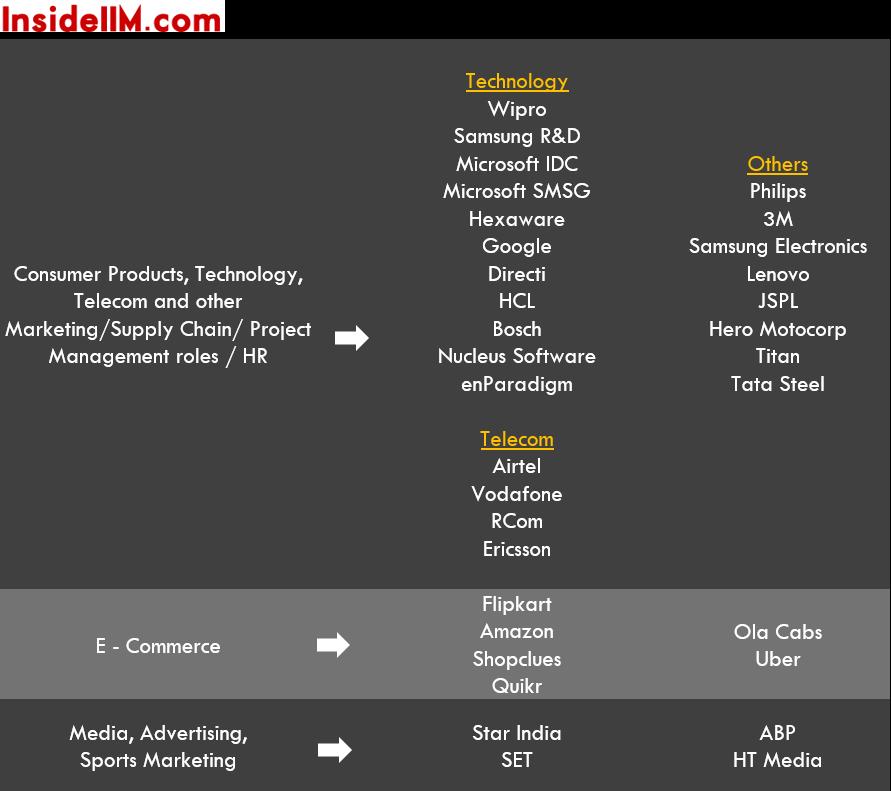 xlri-jamshedpur-finalplacements-classof2015-ecomm-tech-media-telecom