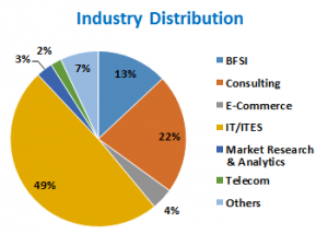 industry-distribution-class-of-2015-glim