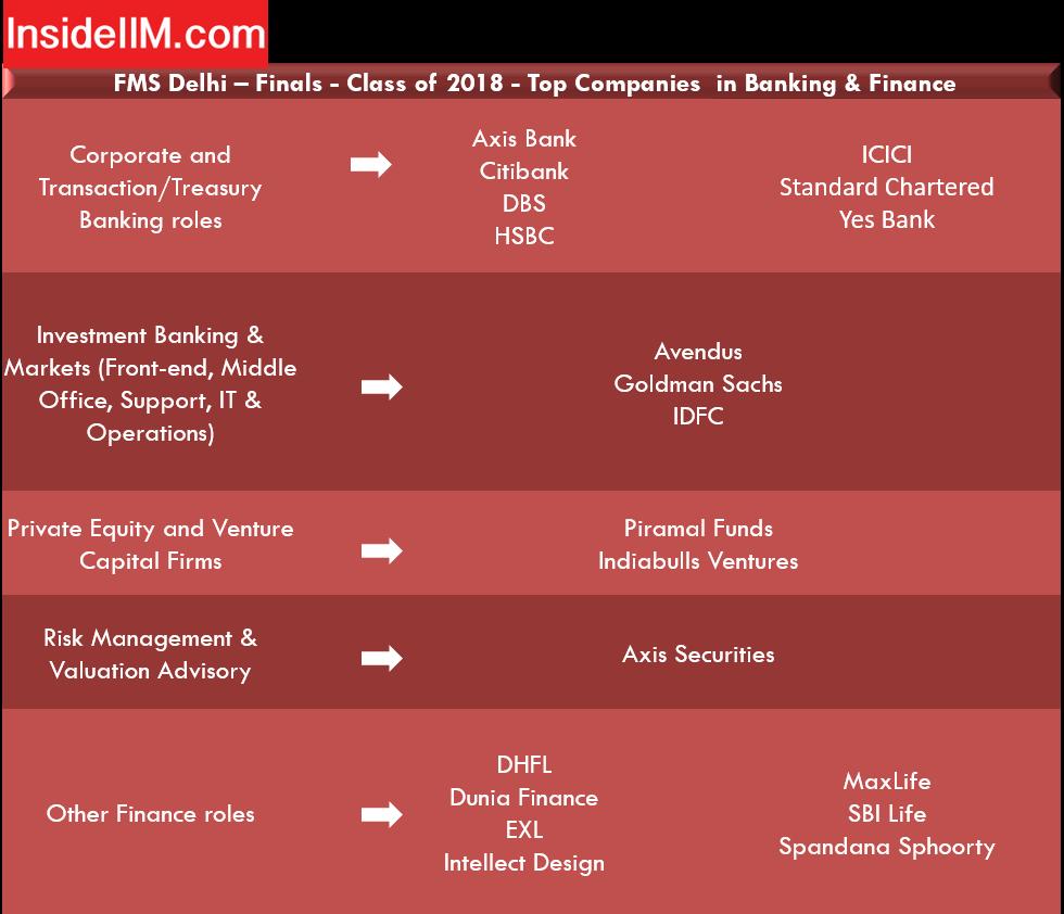 FMS Delhi placements - Banking & Finance Companies