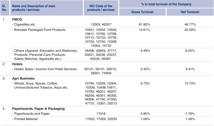Business Mix Of ITC