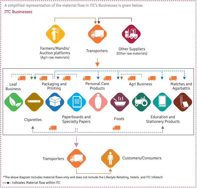 ITC Limited: Supply Chain
