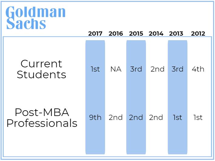 Goldman Sachs - InsideIIM Rankings