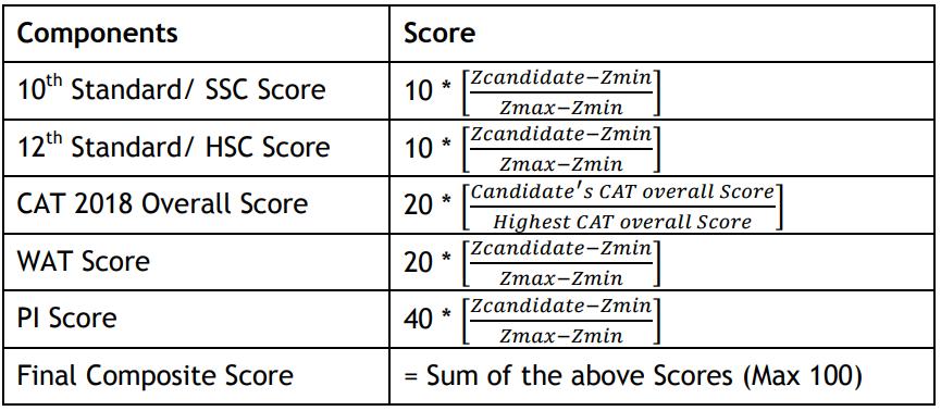 IIM Indore Final Selection Criteria 2018