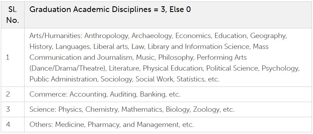 IIM Udaipur Admission Process - Marks: Academic Diversity