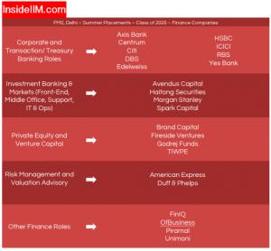 FMS Delhi Summer Placement - Companies: Finance