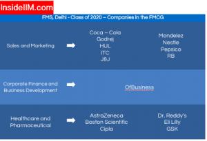 FMS Delhi Summer Placement - Companies: FMCG | 1