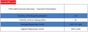 FMS Delhi Summer Placement : Statistics