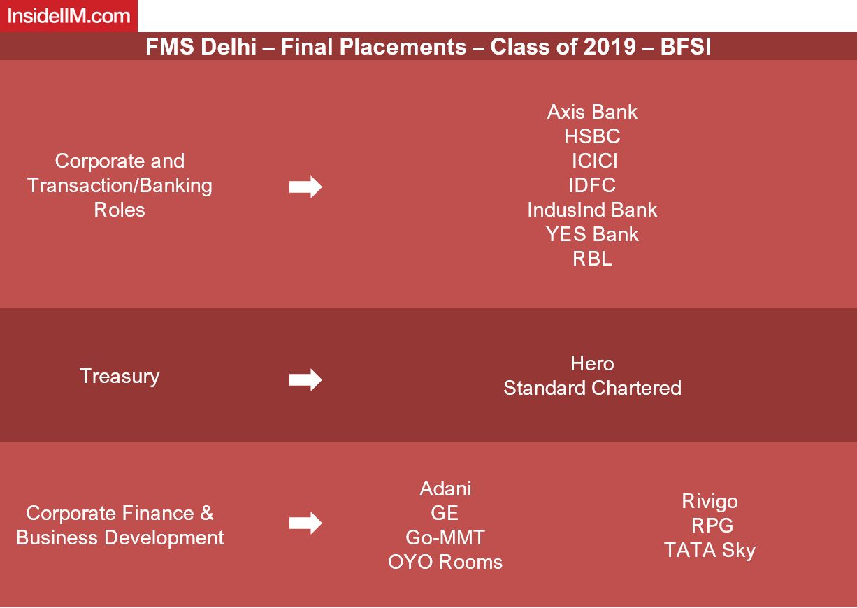 FMS Delhi Placements 2019 - Companies: BFSI