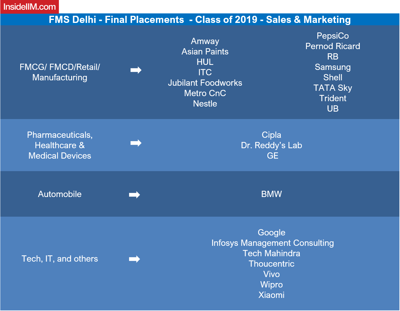 FMS Delhi Placements Report 2019 - Companies: Sales & Marketing