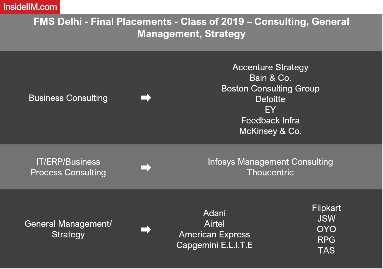 FMS Delhi Placements Report 2019 - Companies: Consulting, General Management, Strategy