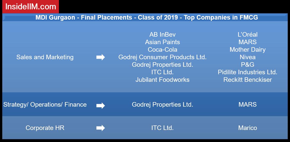 MDI Gurgaon Placements 2019 - Companies: FMCG