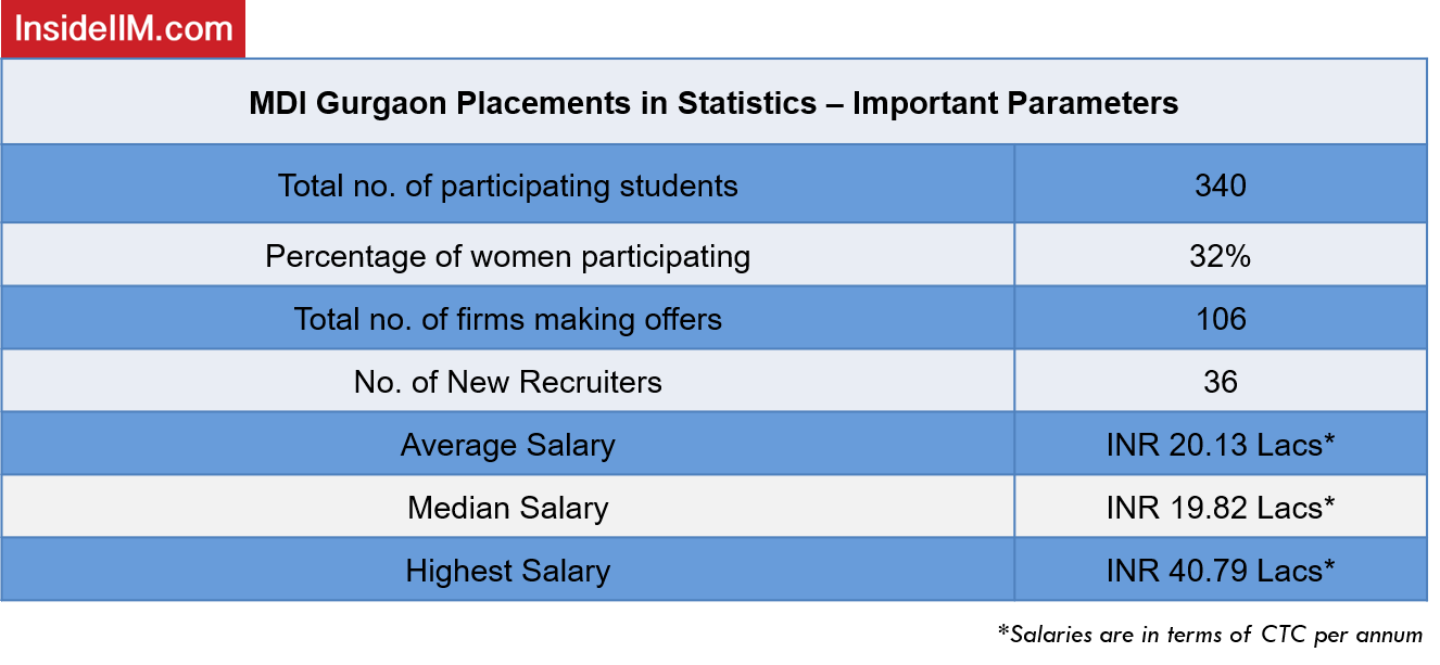 MDI Gurgaon Placements Report 2019 - Final Statistics: Students Participated, No. of firms making offers, No. of Recruiters, Average/Median/Highest Salary