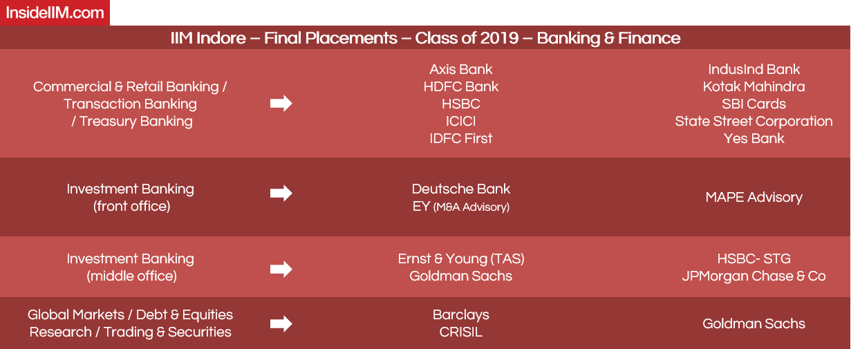 IIM Indore Placements 2019 - Companies: Banking & Finance | 1