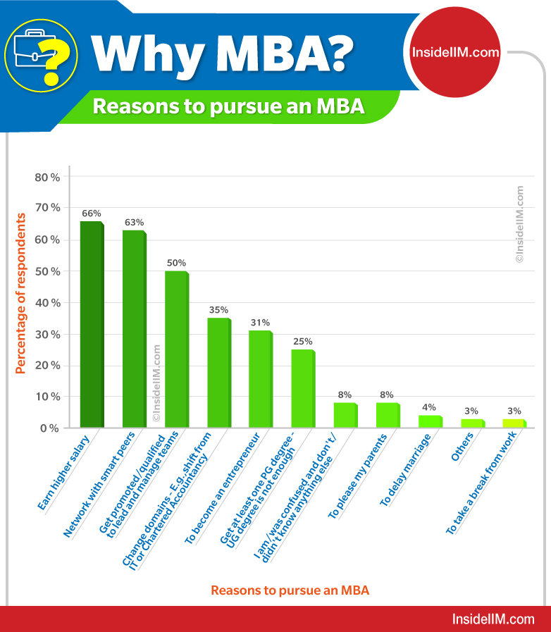 Why MBA - Reasons To Pursue