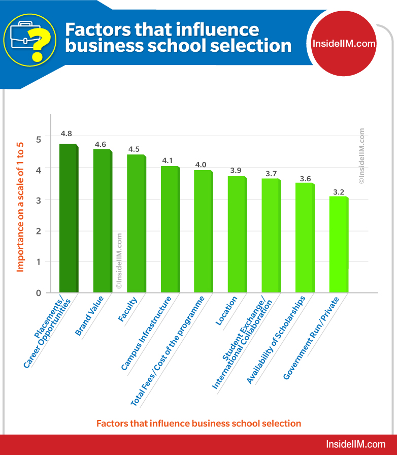 Factors To Choose MBA College
