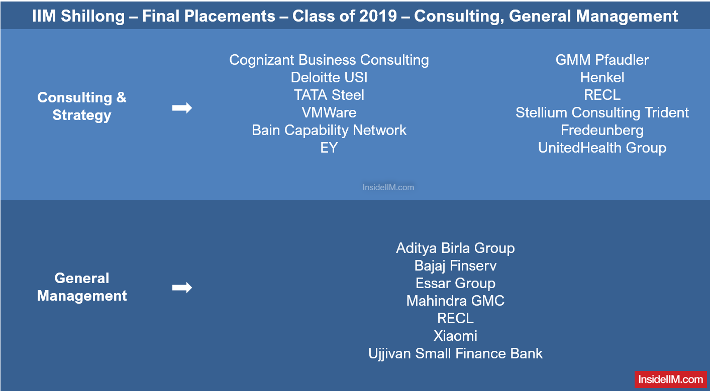 IIM Shillong Final Placements 2019 - Companies: Consulting, General Management