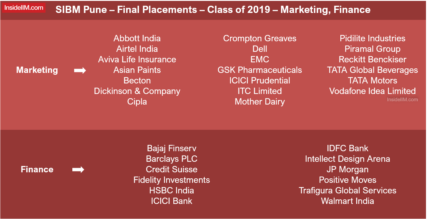 SIBM Pune Final Placements 2019 - Marketing & Finance