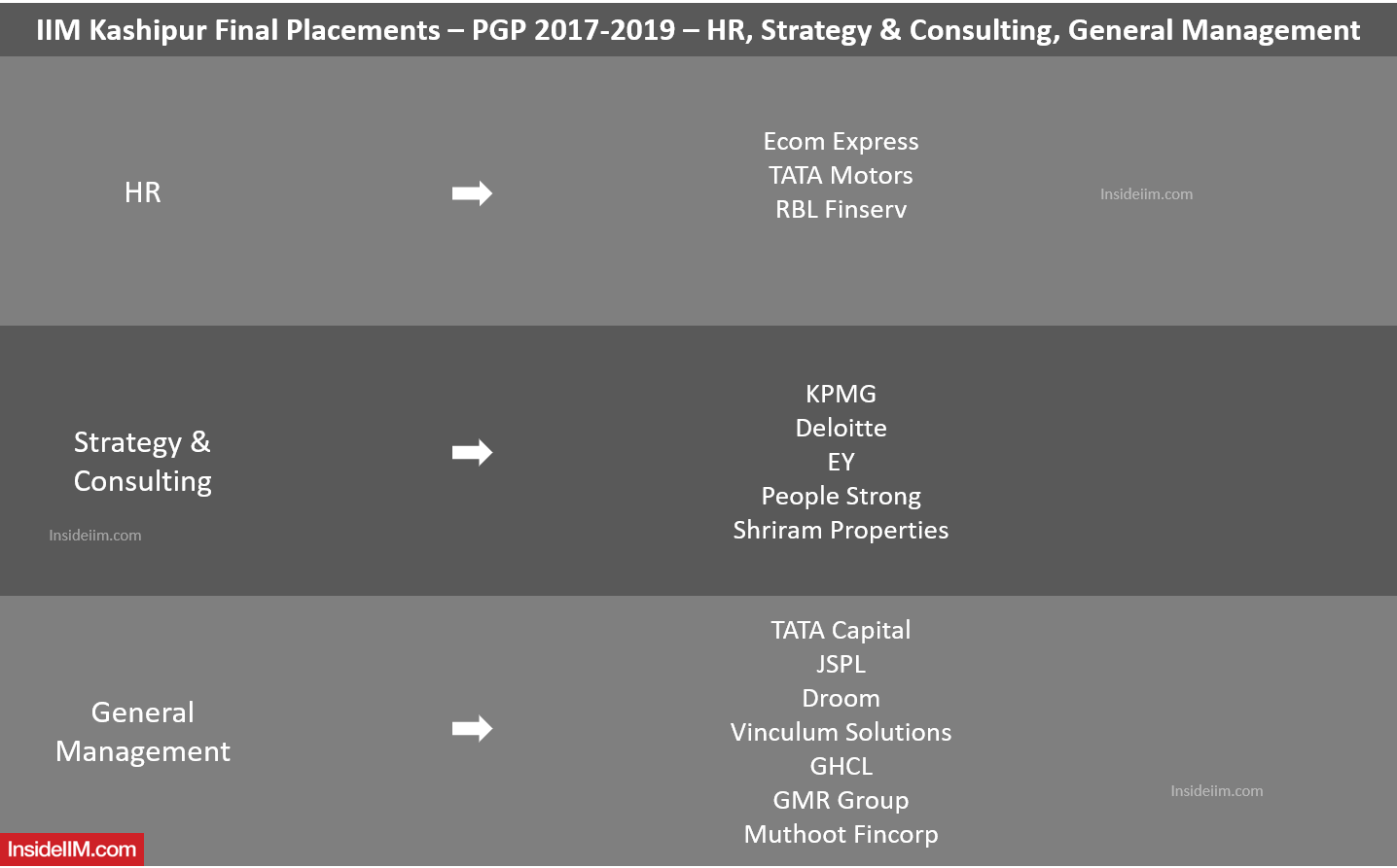IIM Kashipur Placements Report 2019 - Companies: HR, Strategy & Consulting, General Management