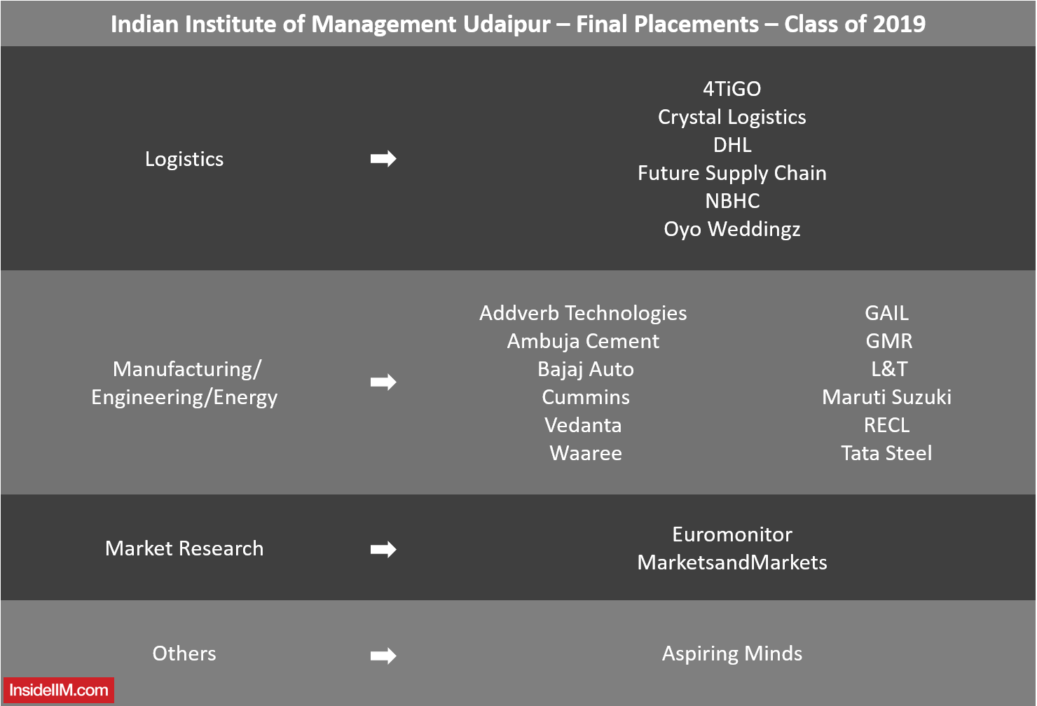 IIM Udaipur Placements 2019 - Companies: Logistics, Manufacturing, Market Research