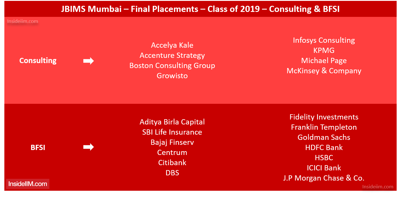 JBIMS Placements - Companies: Consulting & BFSI