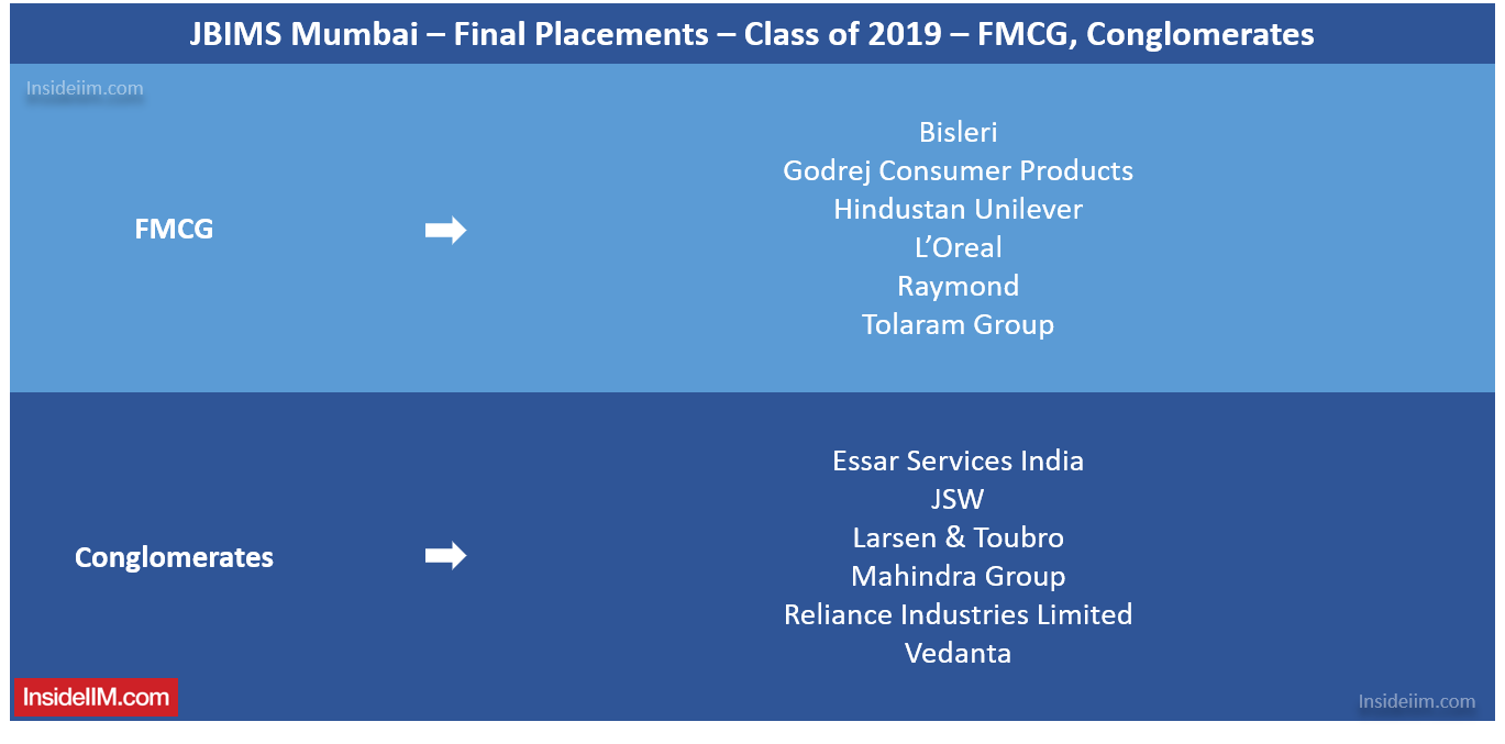 JBIMS Placements 2019 - Companies: FMCG, Conglomerates