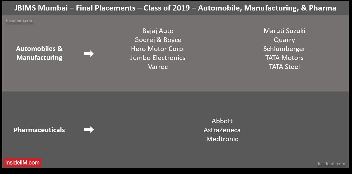 JBIMS Mumbai Placements 2019 - Companies: Automobiles, Manufacturing & Pharma