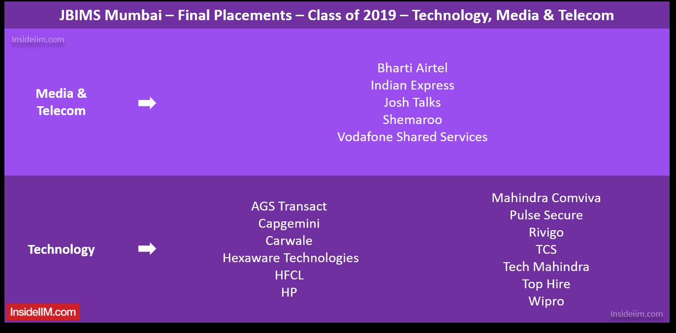 JBIMS Placements 2019 - Companies: Technology, Media & Telecom