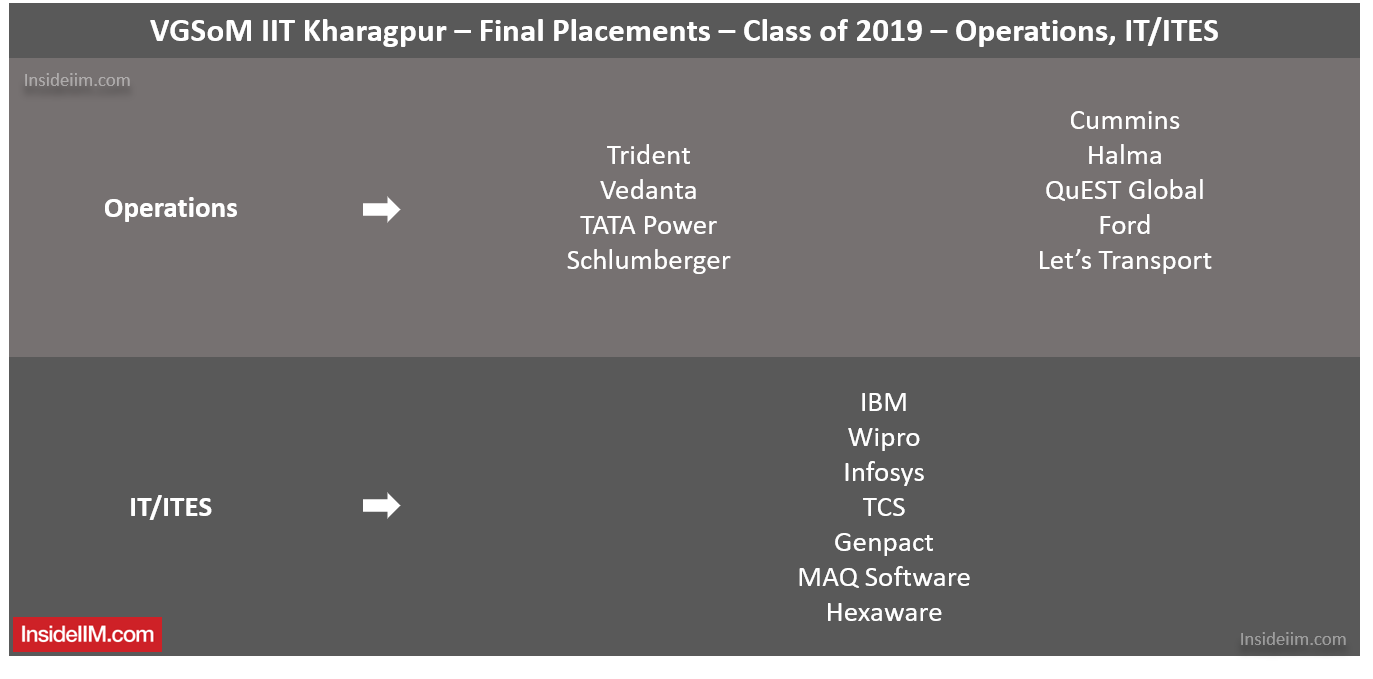 VGSoM Final Placements 2019 - Operations, IT/ITES