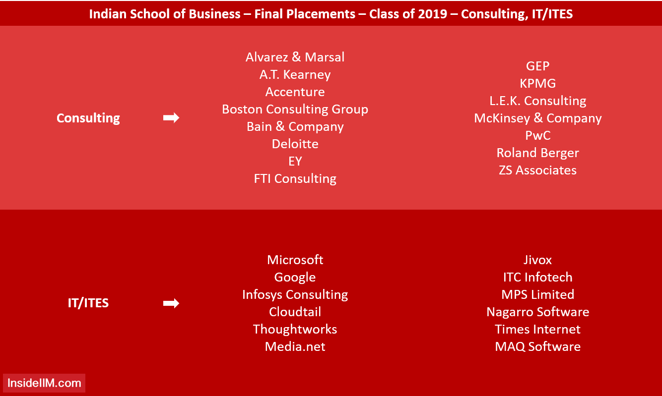 ISB Final Placements 2019 - Consulting, IT/ITES Recruiters