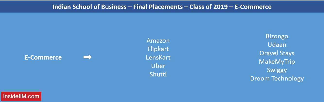 ISB Final Placements 2019 - E-Commerce Recruiters