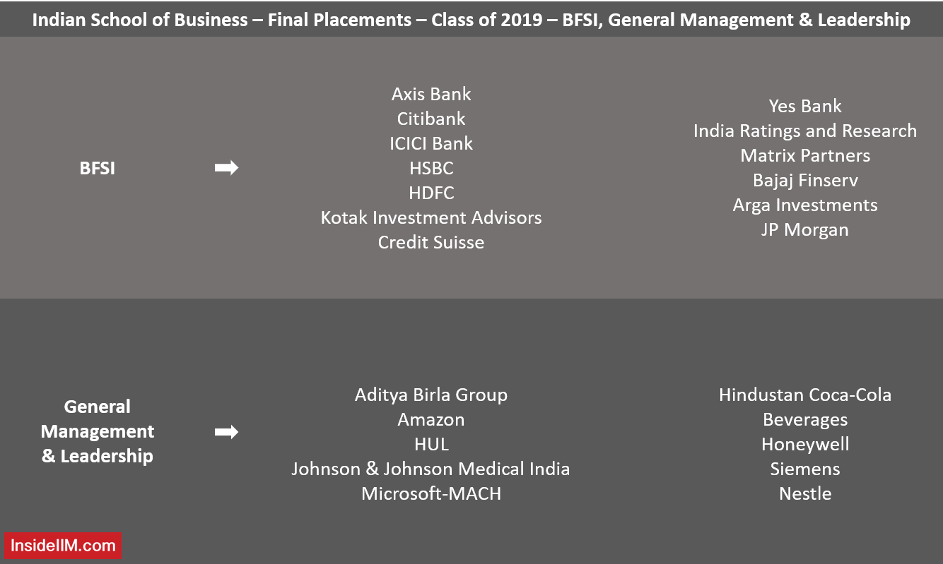 ISB Final Placements 2019 - General Management, BFSI Recruiters