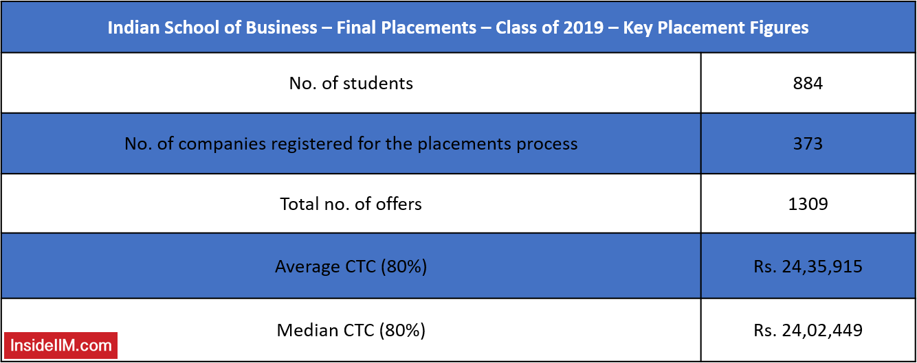 ISB Final Placements 2019 - Average Salary, Median Salary, Number of Offers