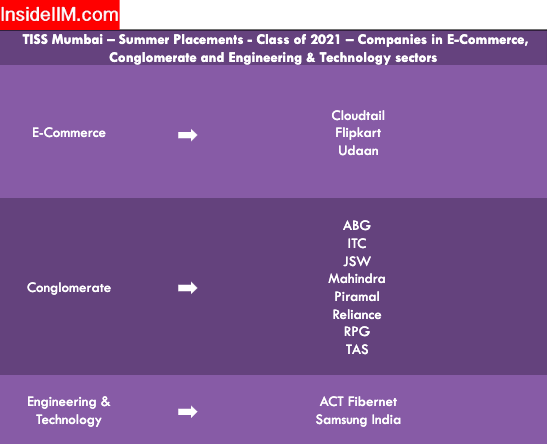 Tata Institute of Social Sciences Summer Placements - Companies: E-commerce, Conglomerate, Engineering & technology sectors