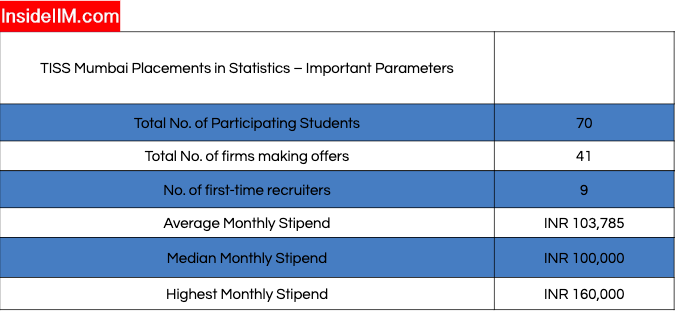 Tata Institute of Social Sciences Summer Placements - Overall Statistics