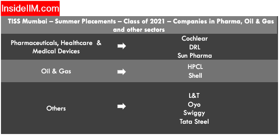 Tata Institute of Social Sciences Summer Placements - Companies: Pharma, Oil, GAS & Others