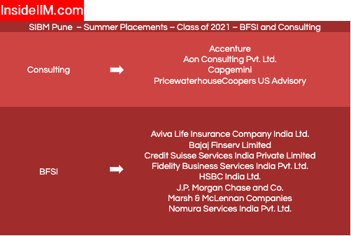 sibm pune summer placement - companies: BFSI & Consulting