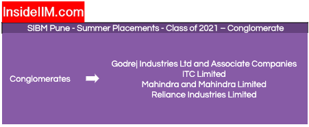 sibm pune summer placement - companies: conglomerate